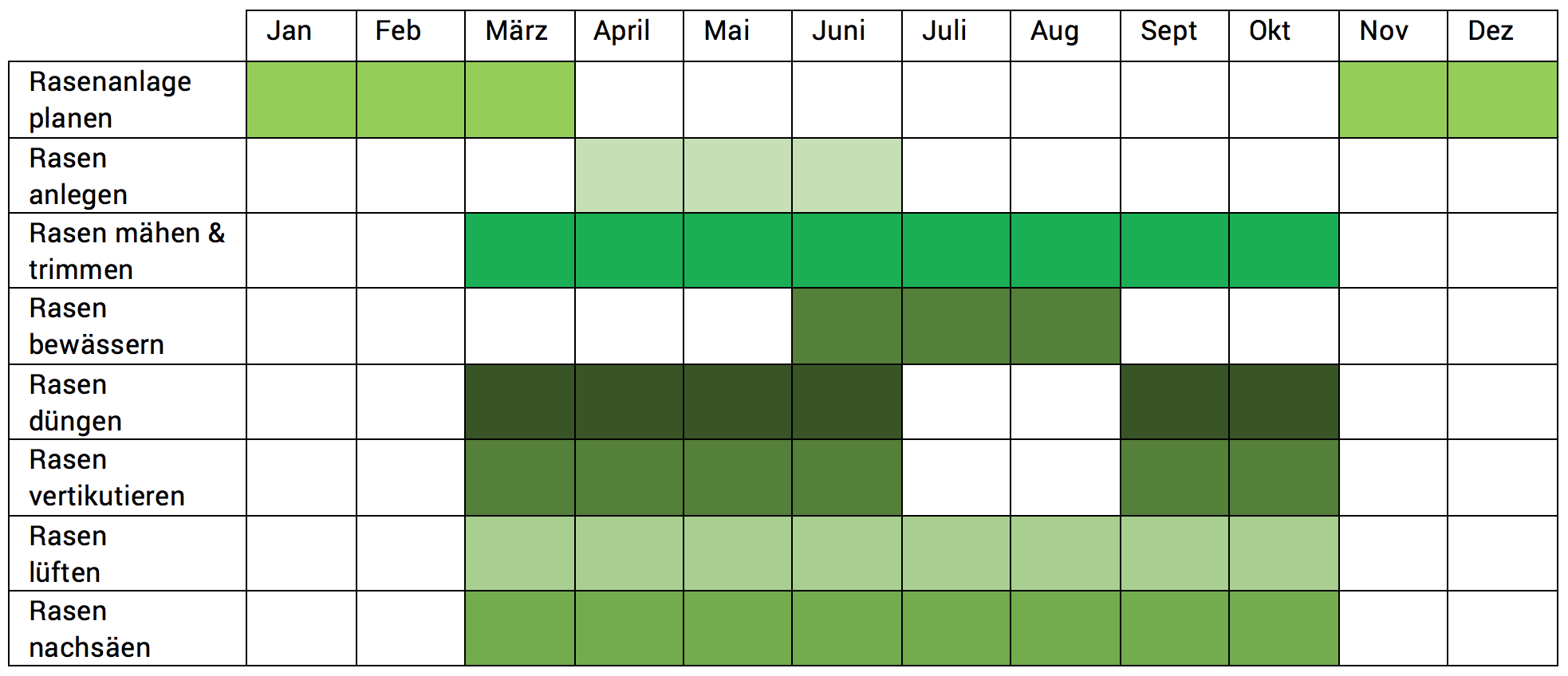 TraumRasen Rasenpflege_Kalender